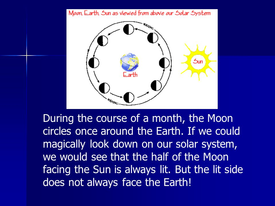 During the course of a month, the Moon circles once around the Earth