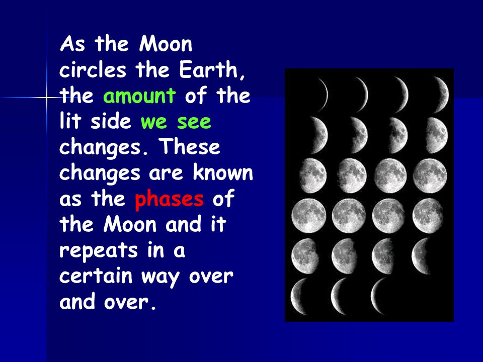 As the Moon circles the Earth, the amount of the lit side we see changes.