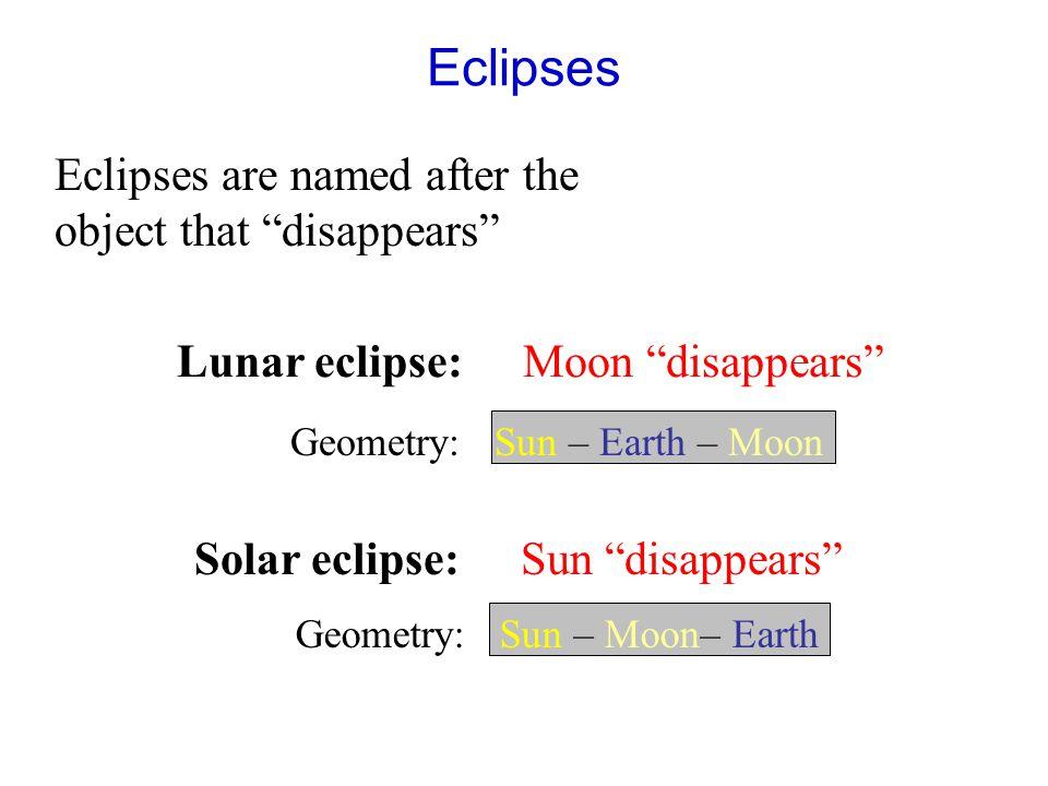 Geometry: Sun – Moon– Earth