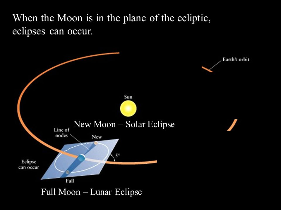 When the Moon is in the plane of the ecliptic, eclipses can occur.