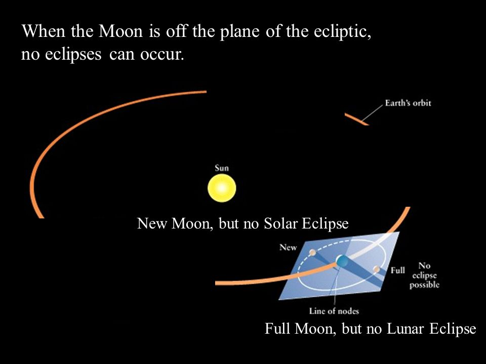 When the Moon is off the plane of the ecliptic, no eclipses can occur.
