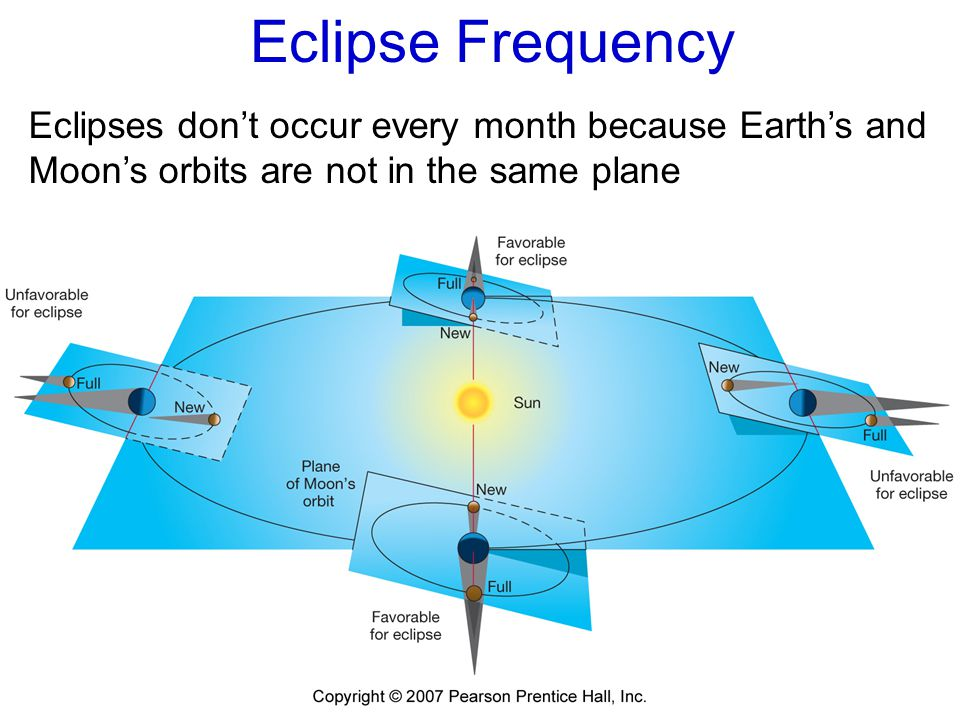Eclipse Frequency Eclipses don't occur every month because Earth's and Moon's orbits are not in the same plane.