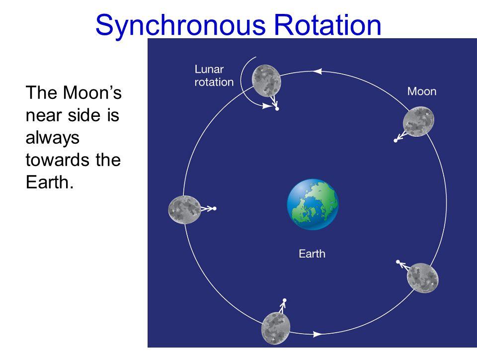 Synchronous Rotation The Moon's near side is always towards the Earth.