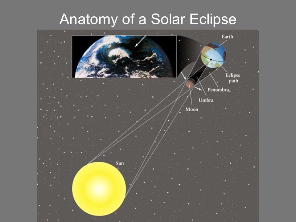 Anatomy of a Solar Eclipse