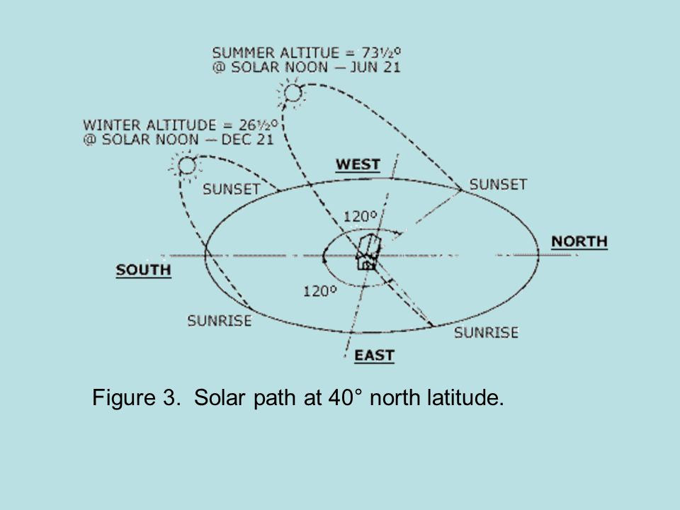 Figure 3. Solar path at 40° north latitude.