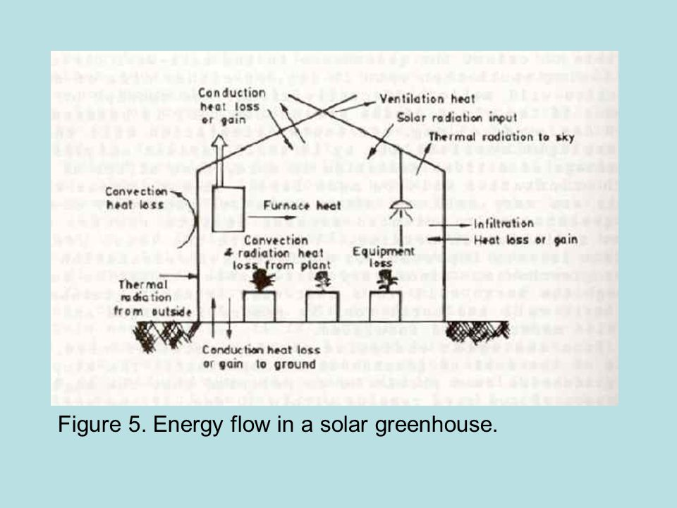 Figure 5. Energy flow in a solar greenhouse.
