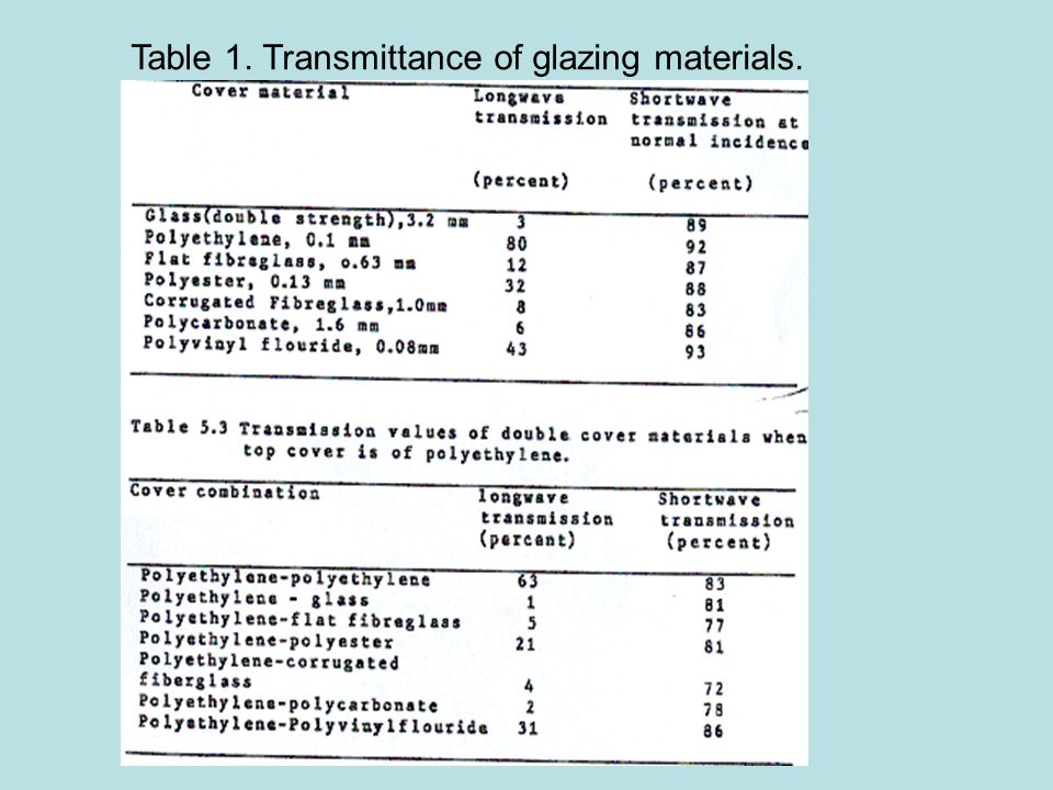 Table 1. Transmittance of glazing materials.
