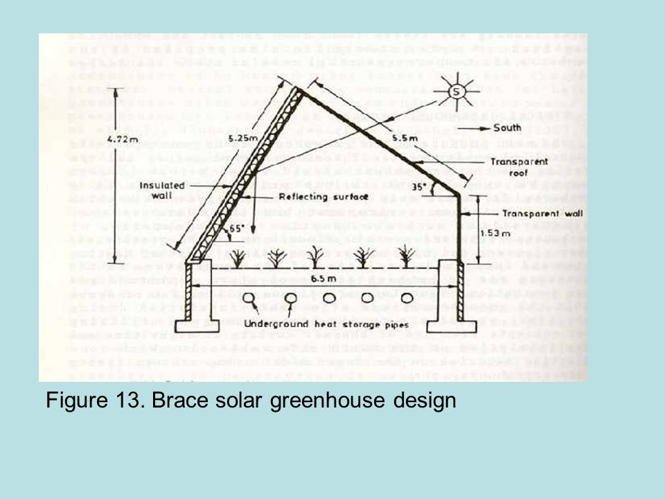 Figure 13. Brace solar greenhouse design