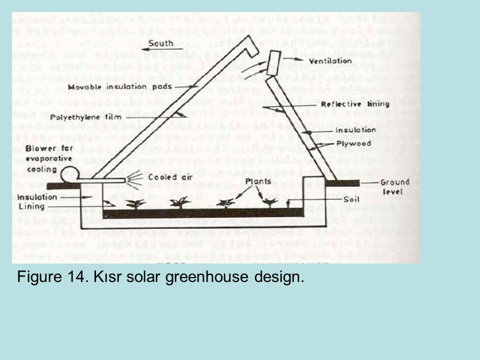 Figure 14. Kısr solar greenhouse design.