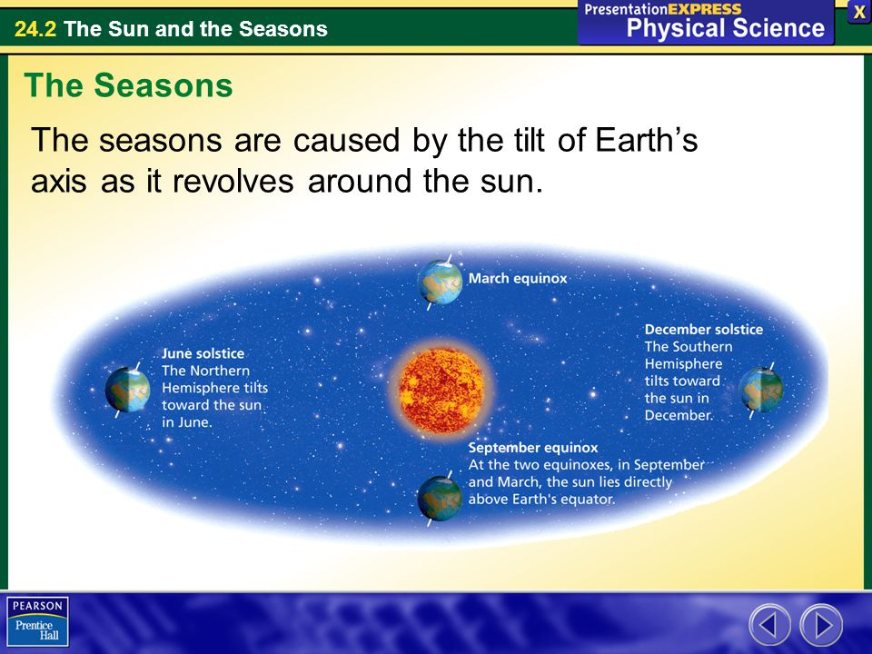 The Seasons The seasons are caused by the tilt of Earth's axis as it revolves around the sun.