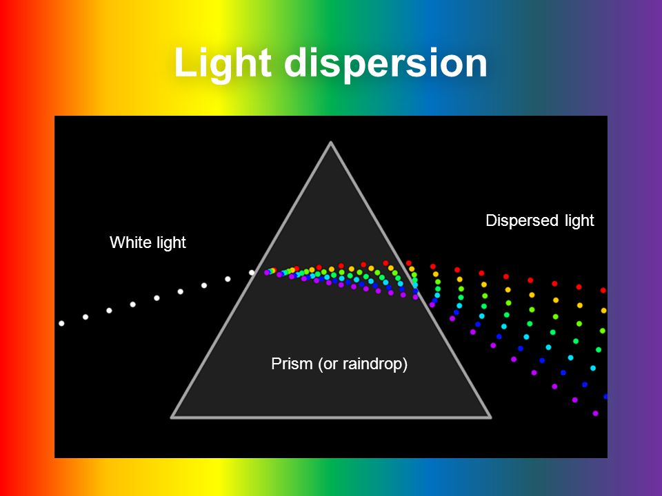 Light dispersion Dispersed light White light Prism (or raindrop)