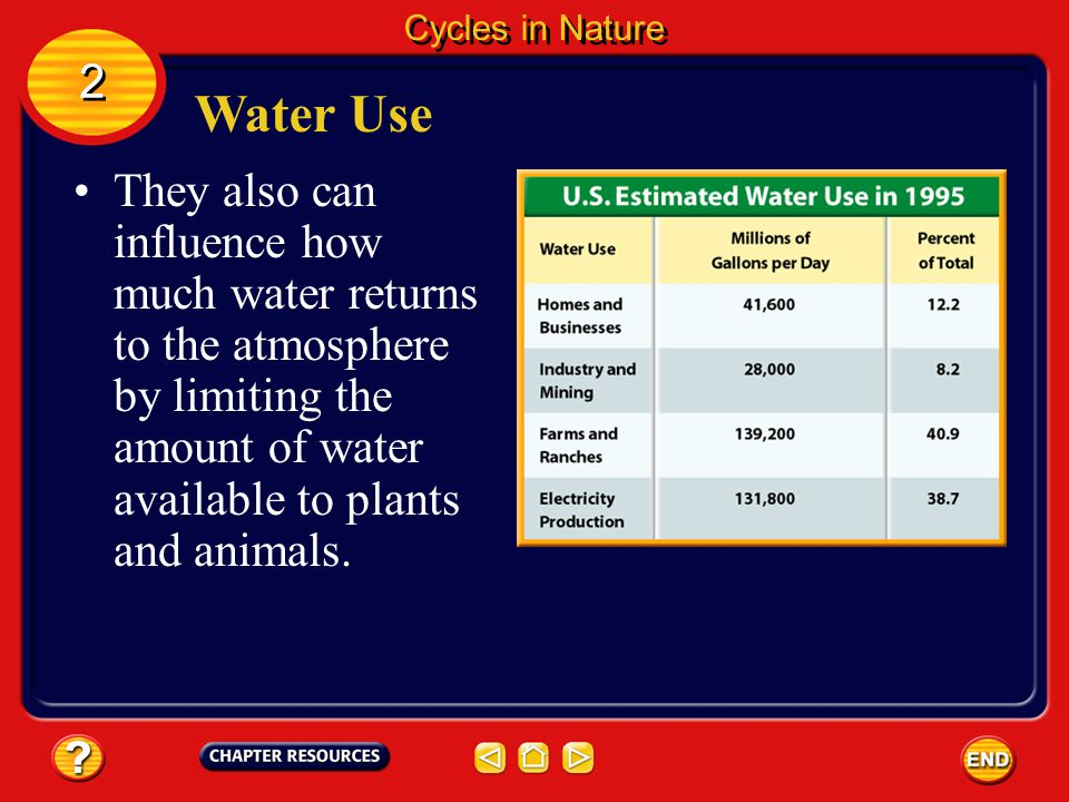 Cycles in Nature 2. Water Use.