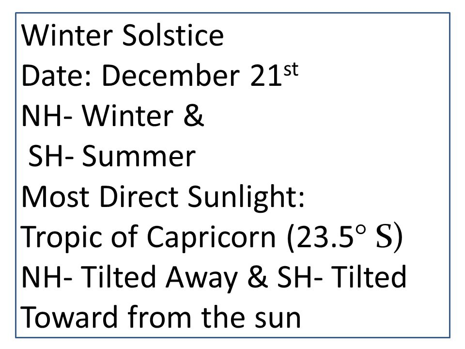 Winter Solstice Date: December 21st. NH- Winter & SH- Summer. Most Direct Sunlight: Tropic of Capricorn (23.5° S)