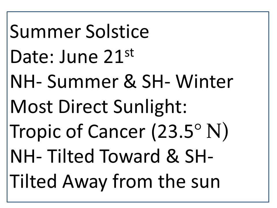 Summer Solstice Date: June 21st. NH- Summer & SH- Winter. Most Direct Sunlight: