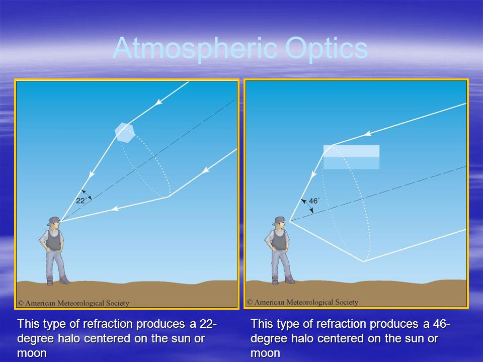 Atmospheric Optics This type of refraction produces a 22-degree halo centered on the sun or moon.