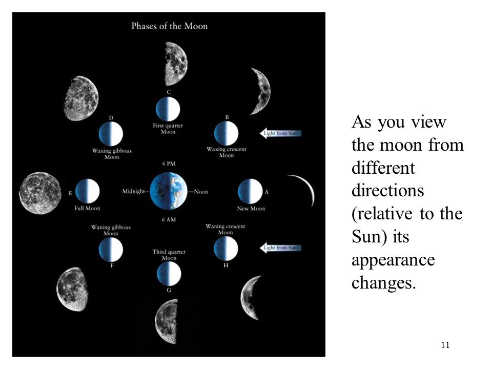 As you view the moon from different directions (relative to the Sun) its appearance changes.