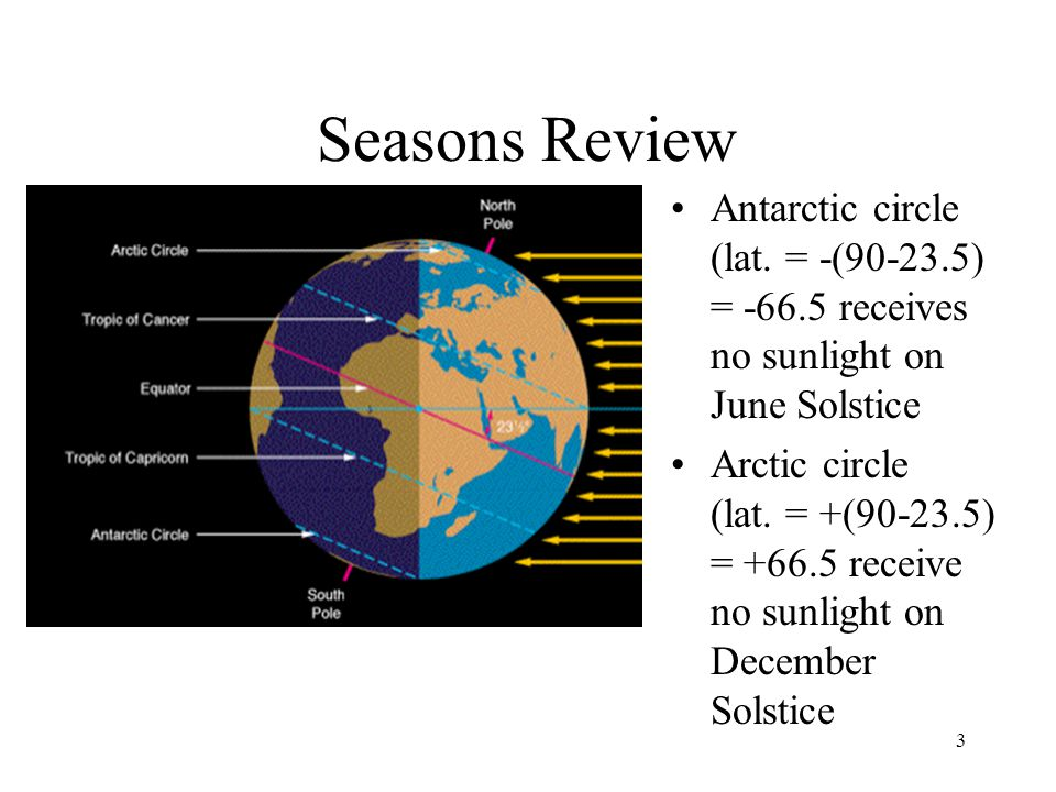 Seasons Review Antarctic circle (lat. = -(90-23.5) = -66.5 receives no sunlight on June Solstice.