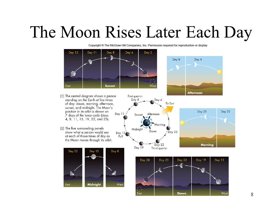 The Moon Rises Later Each Day