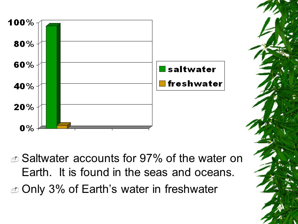 Saltwater accounts for 97% of the water on Earth