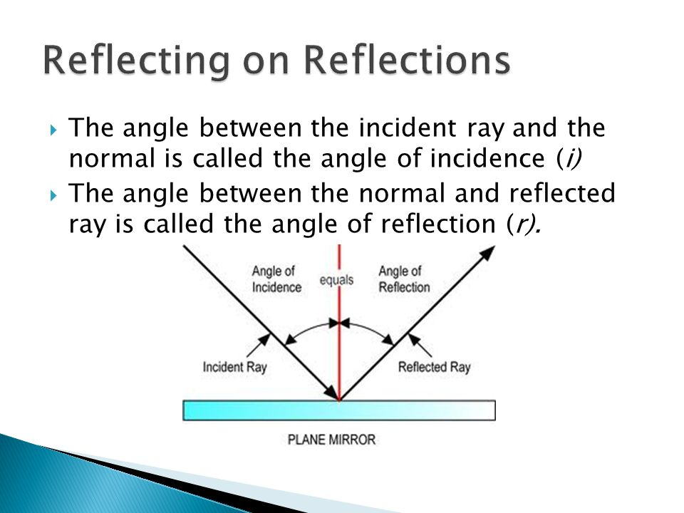 what is the relationship between angle of reflection and incidence