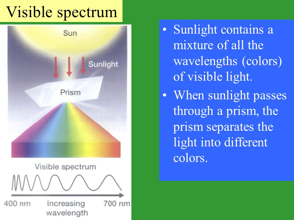 Visible spectrum Sunlight contains a mixture of all the wavelengths (colors) of visible light.