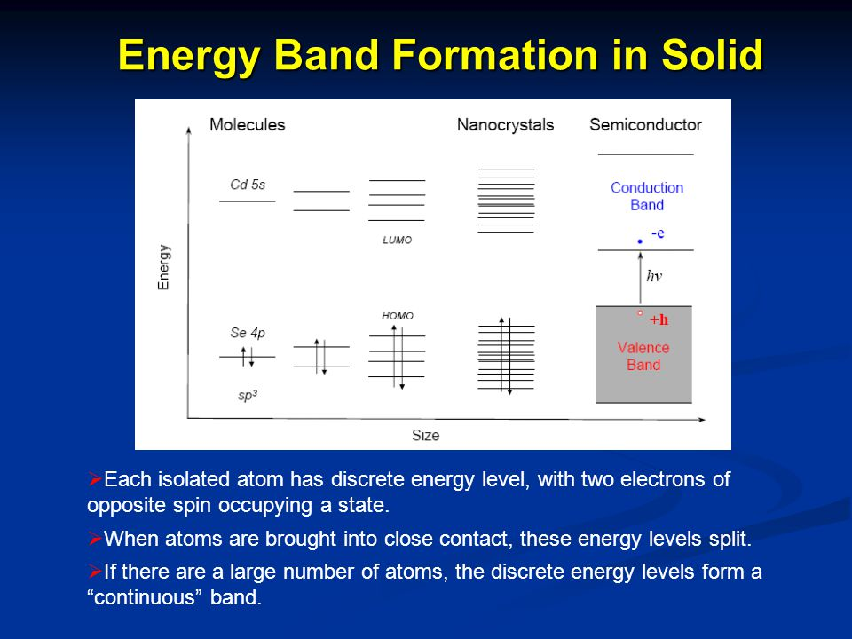 Energy Band Formation in Solid