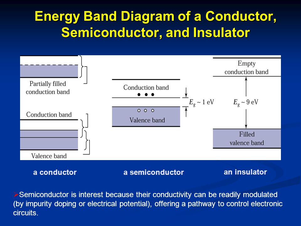 Energy Band Diagram of a Conductor, Semiconductor, and Insulator