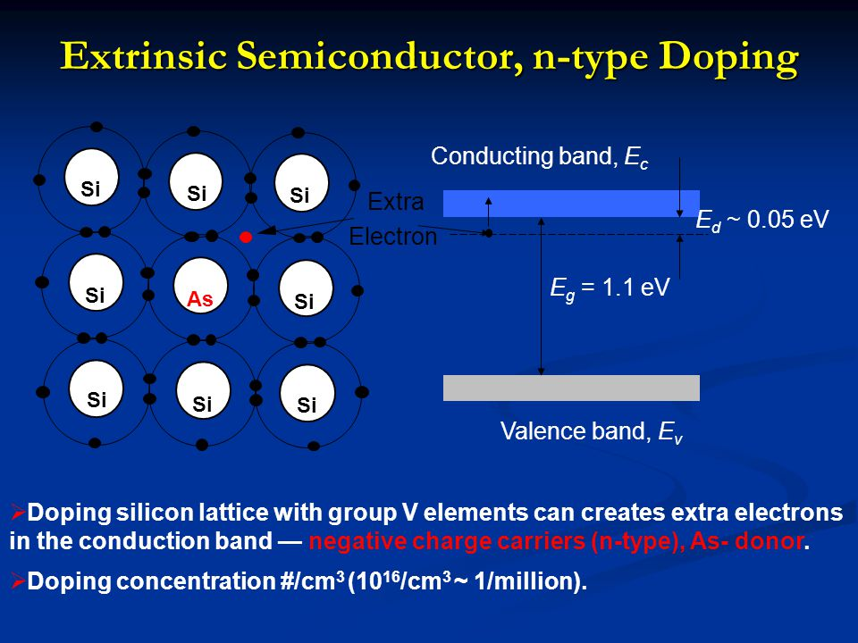 Extrinsic Semiconductor, n-type Doping