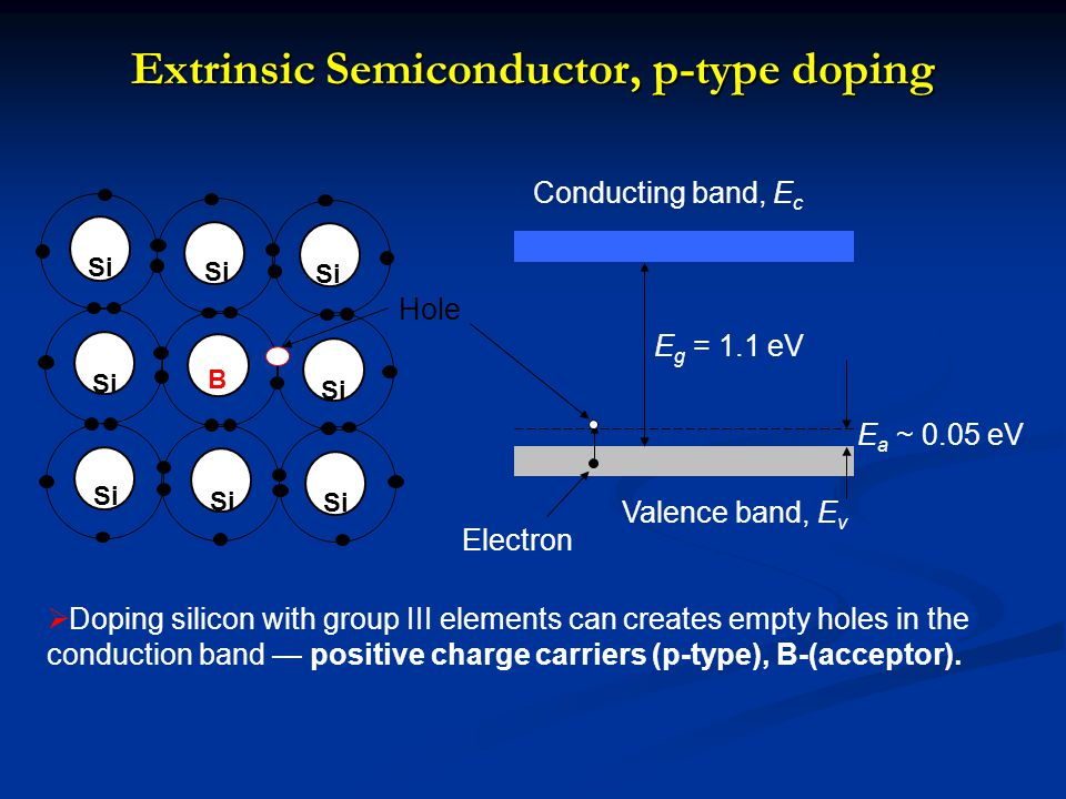 Extrinsic Semiconductor, p-type doping