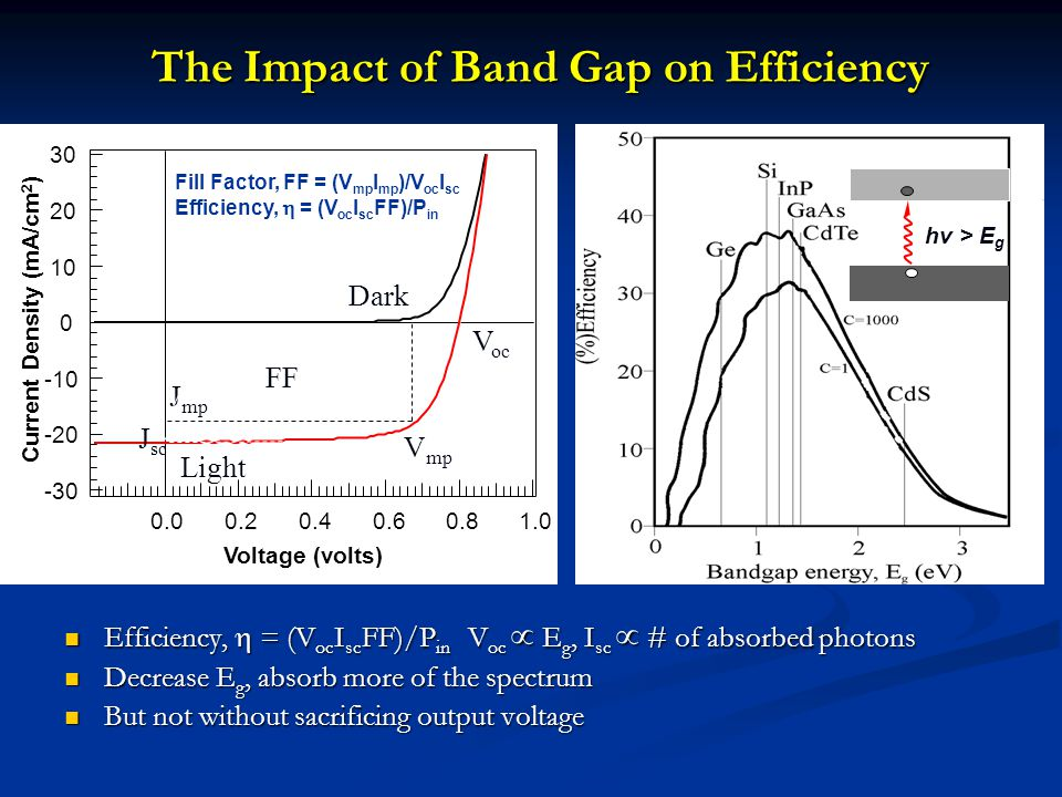 The Impact of Band Gap on Efficiency