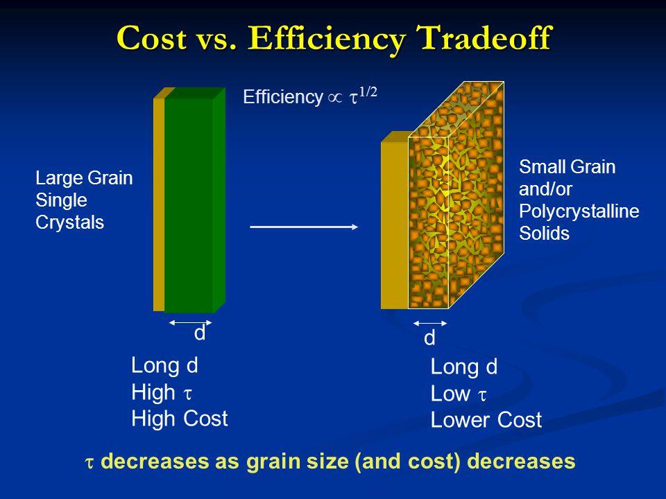 Cost vs. Efficiency Tradeoff