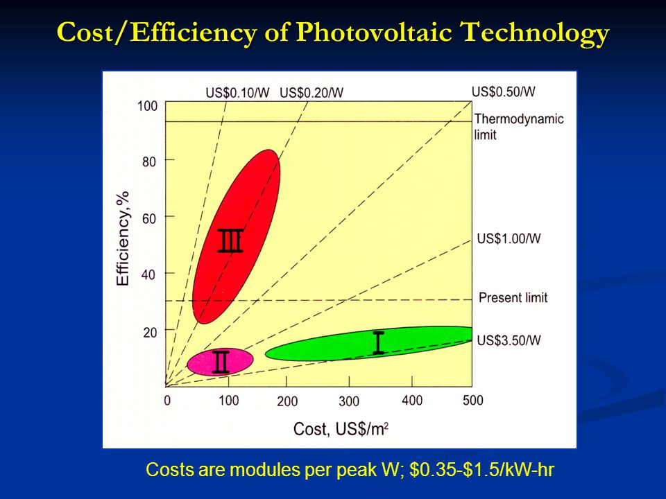 Cost/Efficiency of Photovoltaic Technology