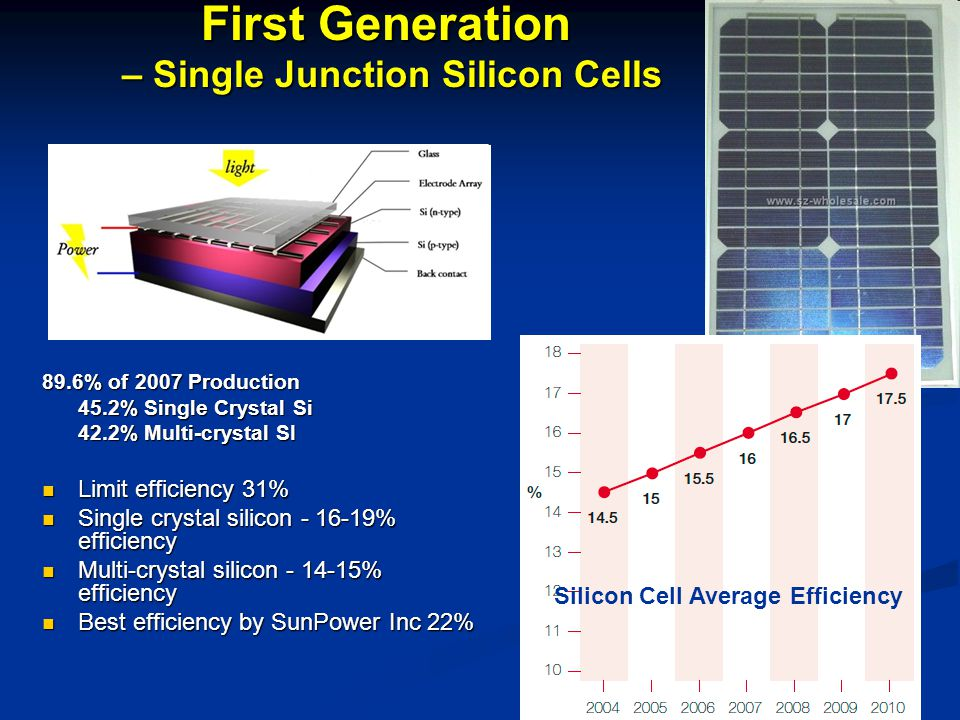 – Single Junction Silicon Cells