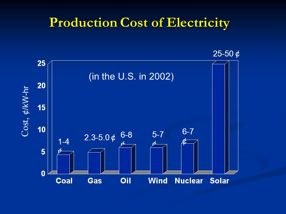 Production Cost of Electricity