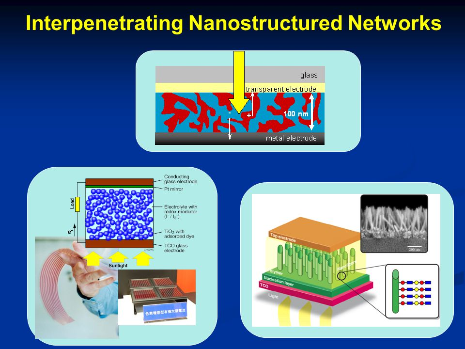 Interpenetrating Nanostructured Networks