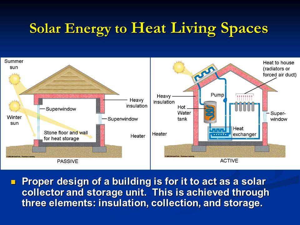 Solar Energy to Heat Living Spaces
