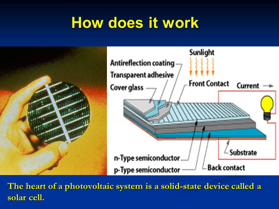 How does it work The heart of a photovoltaic system is a solid-state device called a solar cell.