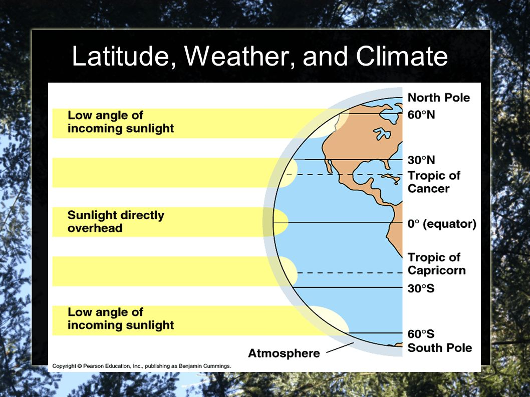 Latitude, Weather, and Climate