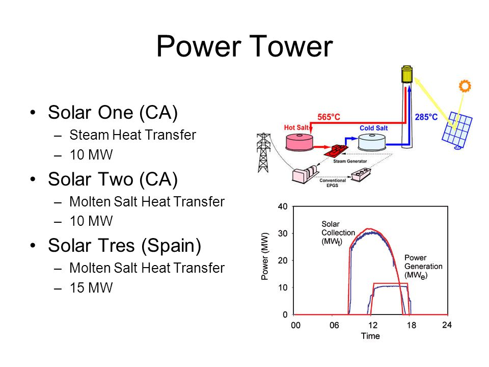 Power Tower Solar One (CA) Solar Two (CA) Solar Tres (Spain)