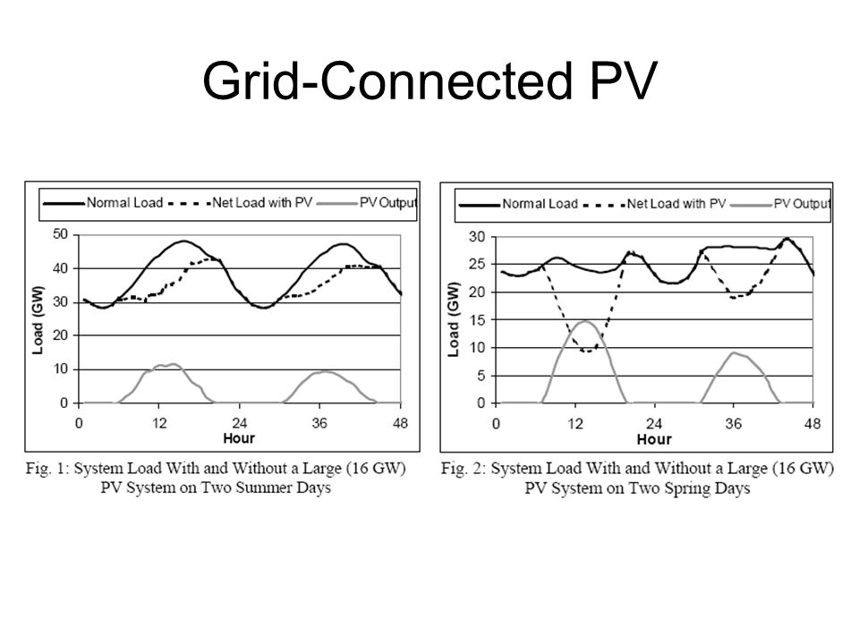 Grid-Connected PV
