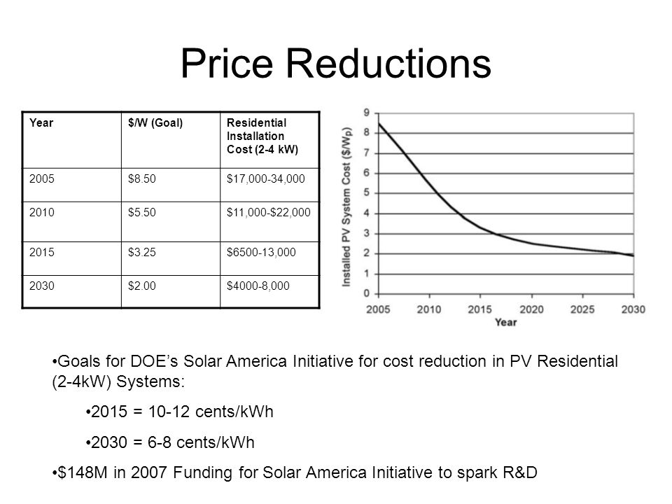 Price Reductions Year. $/W (Goal) Residential Installation Cost (2-4 kW) 2005. $8.50. $17,000-34,000.