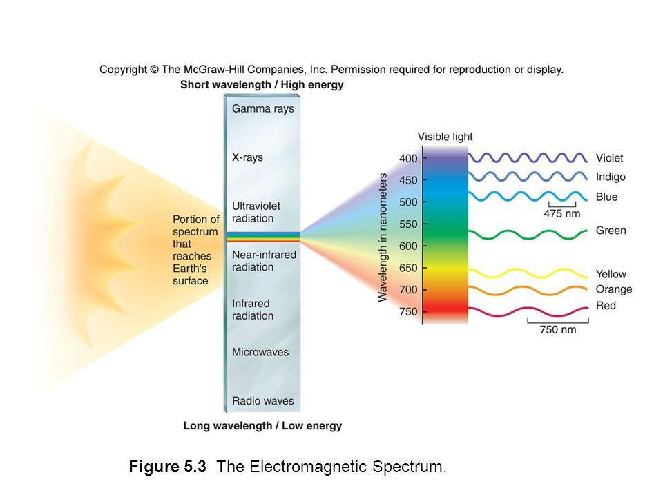 Figure 5.3 The Electromagnetic Spectrum.