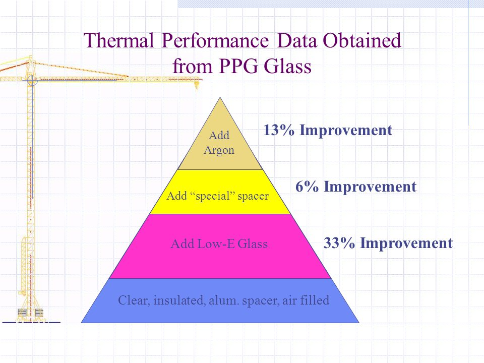 Thermal Performance Data Obtained from PPG Glass