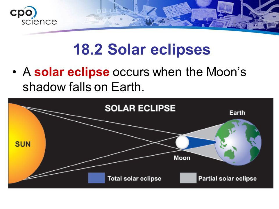 18.2 Solar eclipses A solar eclipse occurs when the Moon's shadow falls on Earth.