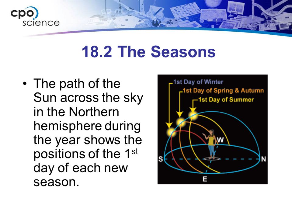18.2 The Seasons The path of the Sun across the sky in the Northern hemisphere during the year shows the positions of the 1st day of each new season.