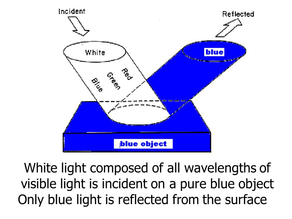 Only blue light is reflected from the surface