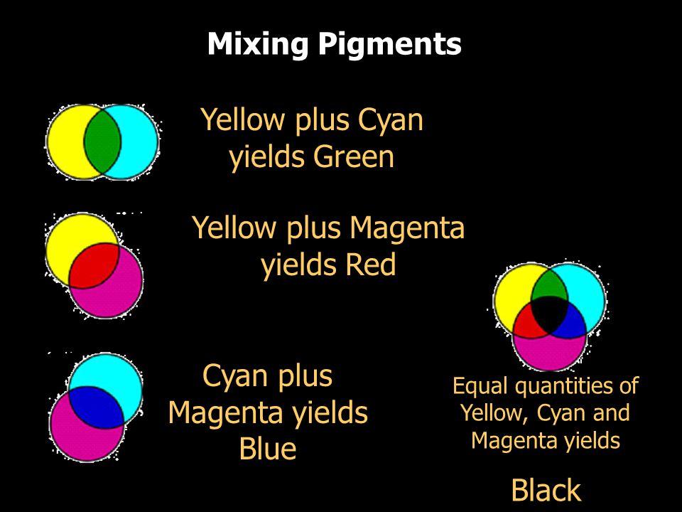 Yellow plus Cyan yields Green