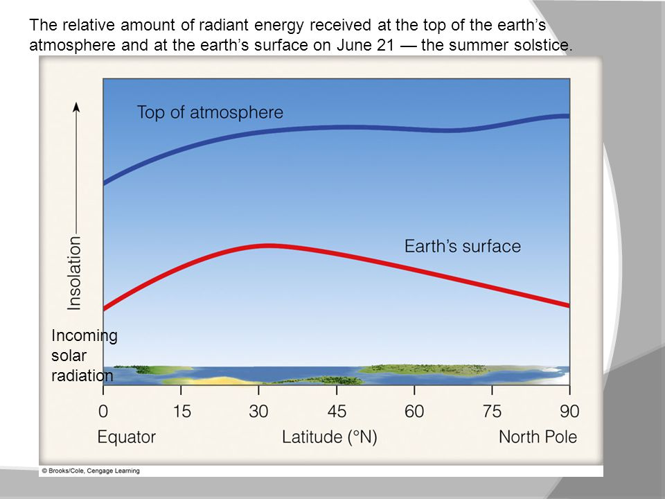 The relative amount of radiant energy received at the top of the earth's atmosphere and at the earth's surface on June 21 — the summer solstice.