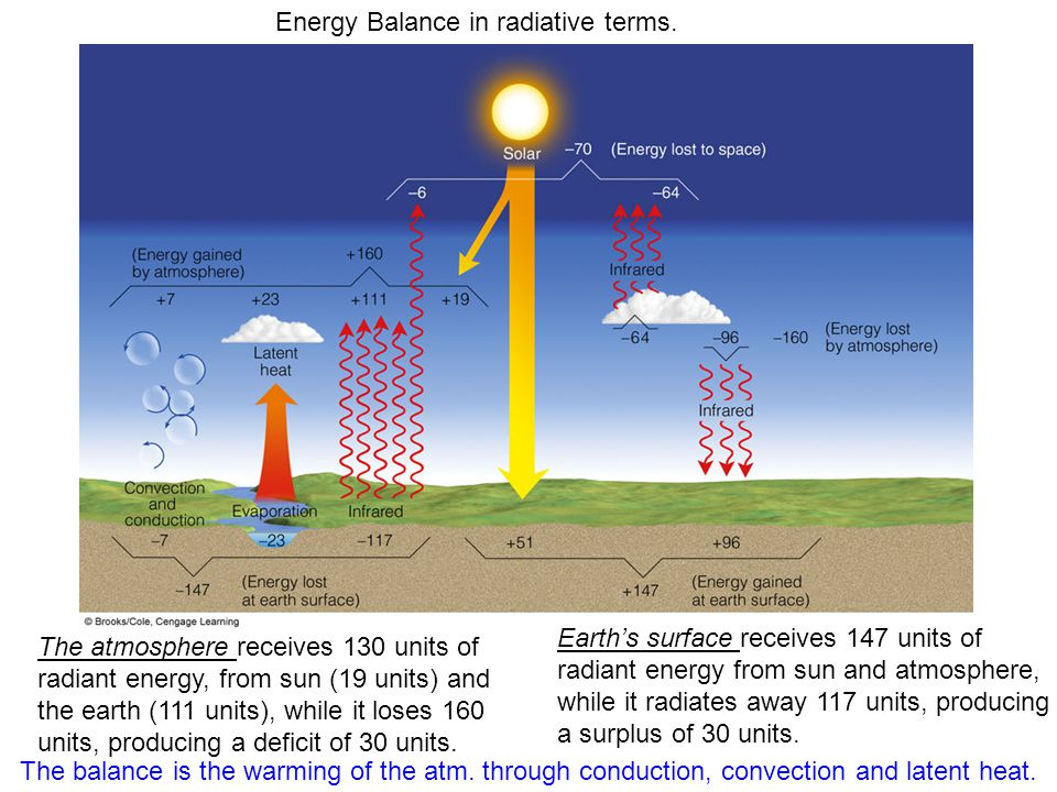 Energy Balance in radiative terms.
