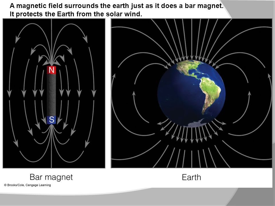 A magnetic field surrounds the earth just as it does a bar magnet.